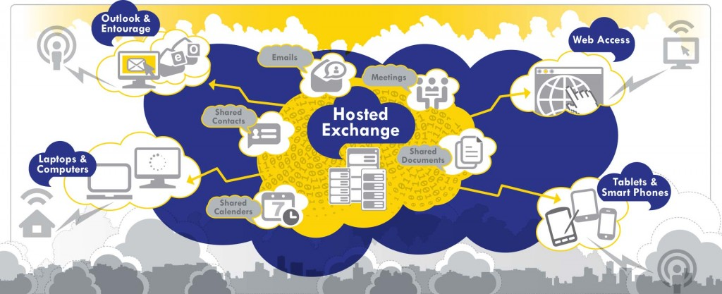 Hosted Exchange Flowchart