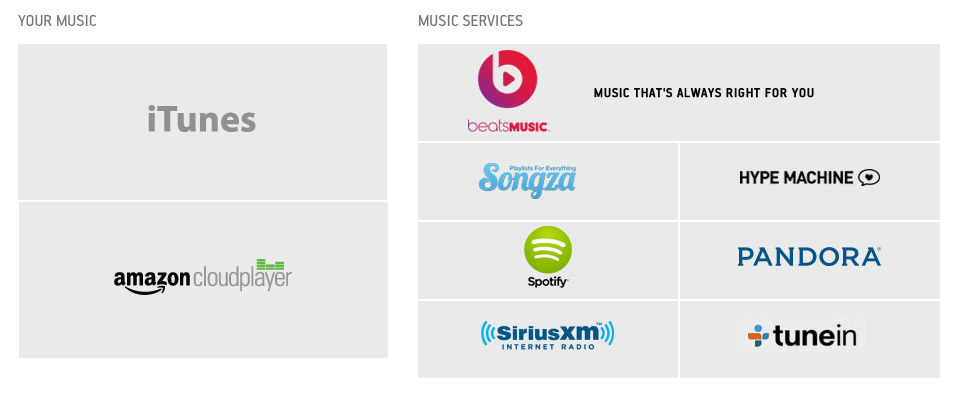 Sonos Connections