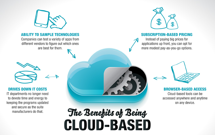 This is an image showing the benefits of being cloud-based with cloud managed services.